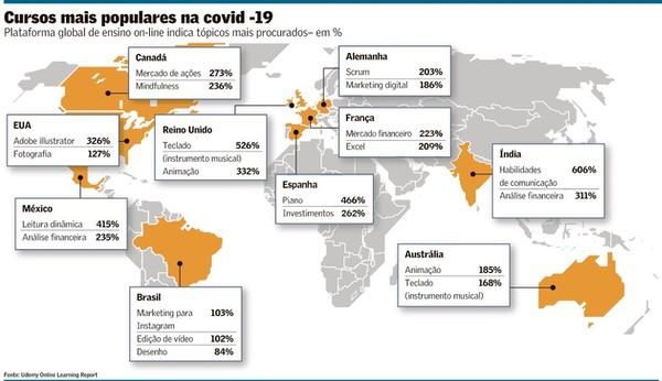 O que os brasileiros querem aprender na quarentena